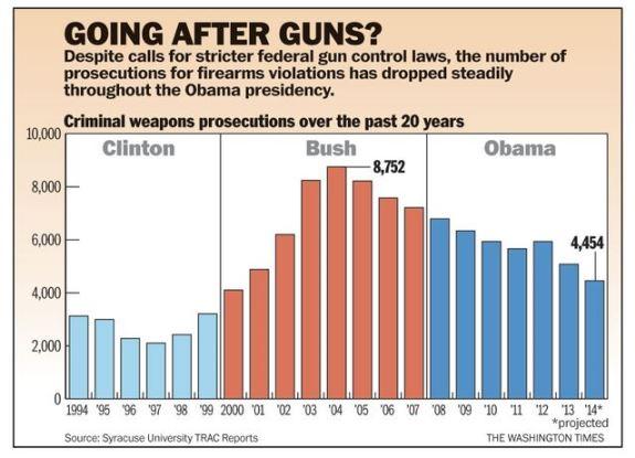 Federal gun prosecutions