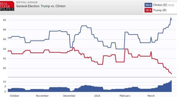 Trump Clinton trend