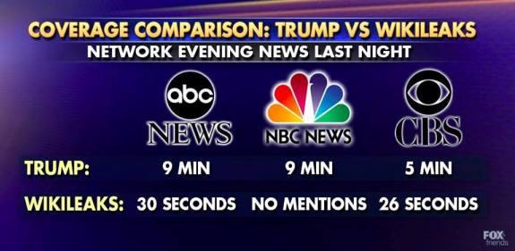 Trump Wikileaks coverage