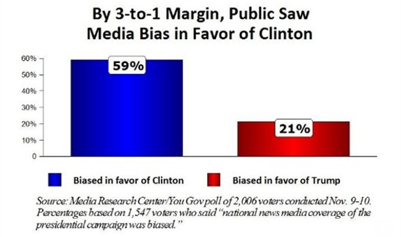 MRC Media bias