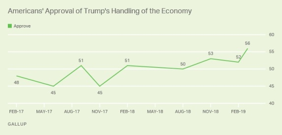 Trump approval on economy