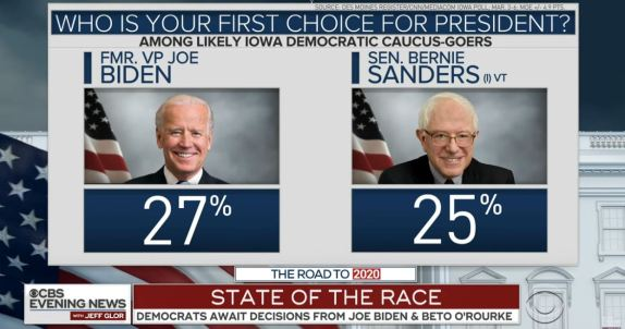 Democrats in Iowa 2020