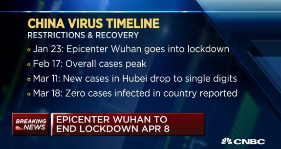 China Virus Timeline