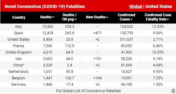 Corona Virus Fatalities