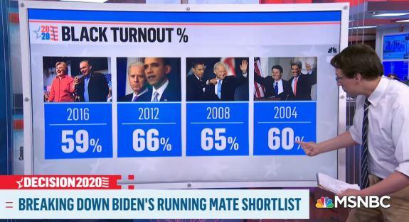 Black Turnout Biden VP list