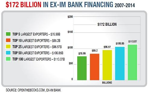 Ex-Im graphic from Forbes
