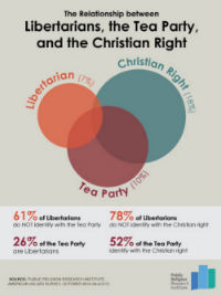 Libertarians Tea Party Chart