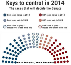 Key Races in 2014 Senate Elections