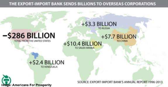 ex-im bank sends millions overseas