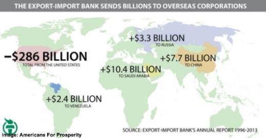Ex-Im Bank Sends money overseas