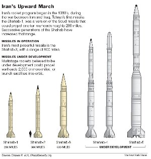 Iran nuclear weapons missiles