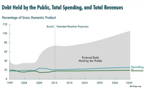Long term spending debt and revenue chart