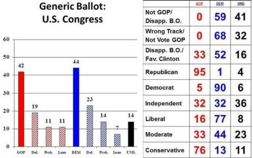 epolls other generic congressional vote